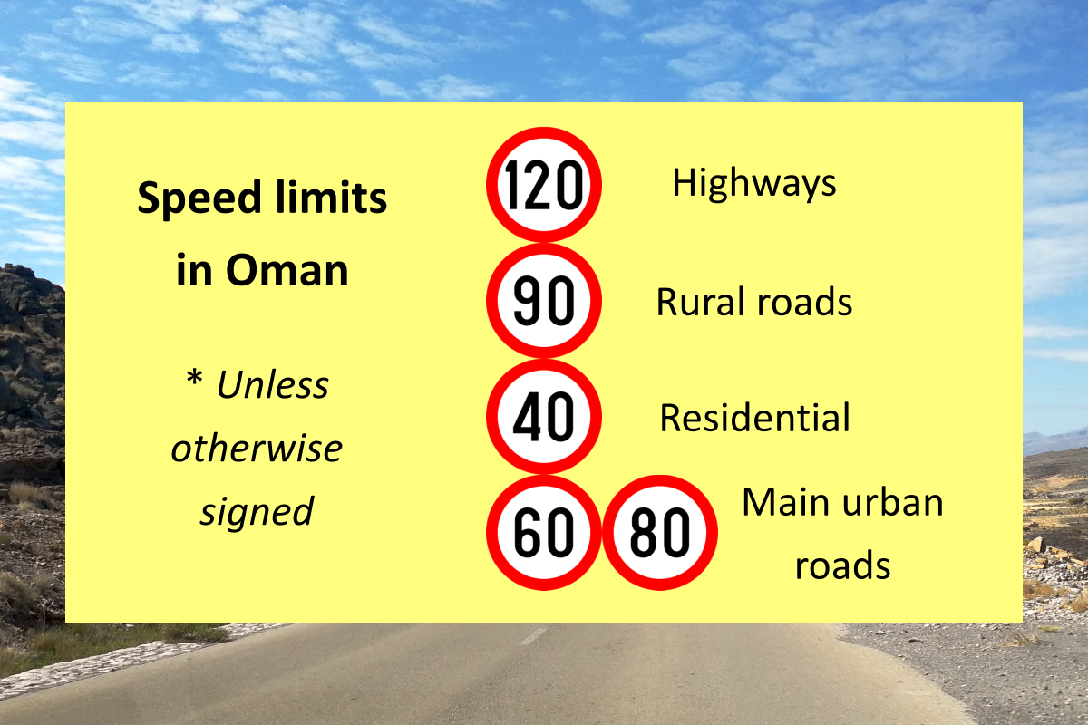 speed limits in Oman